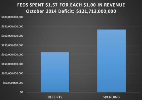 FEDS SPENT $1.57 FOR EACH $1.00 IN REVENUE